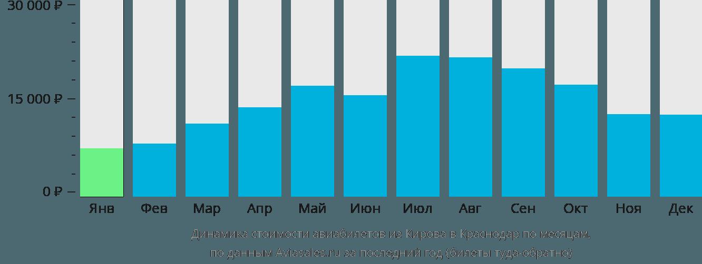 Динамика стоимости авиабилетов из Кирова в Краснодар по месяцам