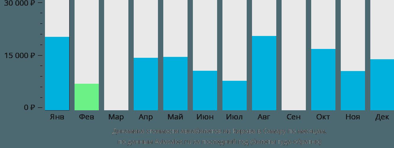 Динамика стоимости авиабилетов из Кирова в Самару по месяцам