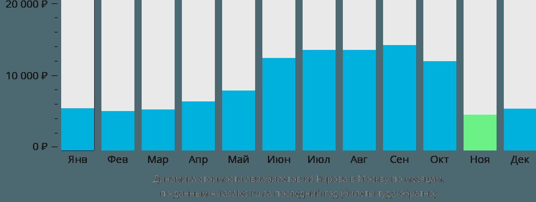 Динамика стоимости авиабилетов из Кирова в Москву по месяцам