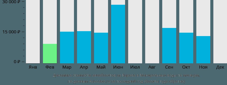 Динамика стоимости авиабилетов из Кирова в Минеральные воды по месяцам