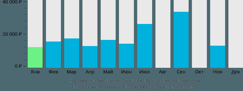 Динамика стоимости авиабилетов из Кирова в Минск по месяцам