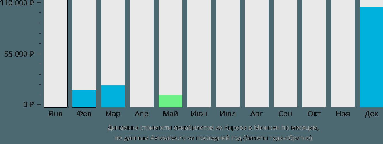 Динамика стоимости авиабилетов из Кирова в Мюнхен по месяцам