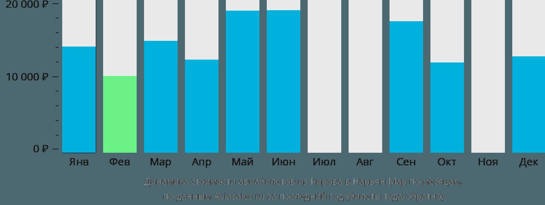 Динамика стоимости авиабилетов из Кирова в Нарьян-Мар по месяцам