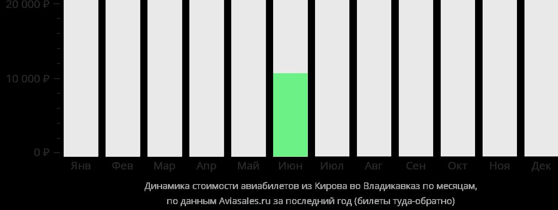 Динамика стоимости авиабилетов из Кирова во Владикавказ по месяцам