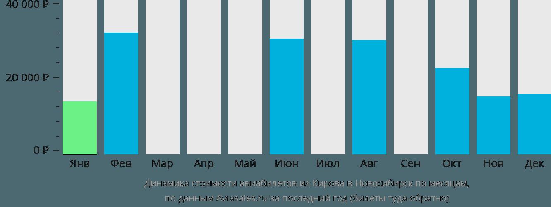 Динамика стоимости авиабилетов из Кирова в Новосибирск по месяцам