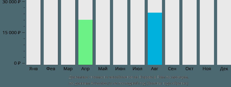 Динамика стоимости авиабилетов из Кирова в Рим по месяцам