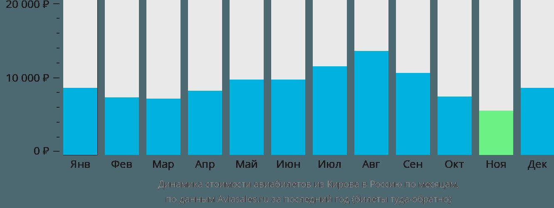 Динамика стоимости авиабилетов из Кирова в Россию по месяцам