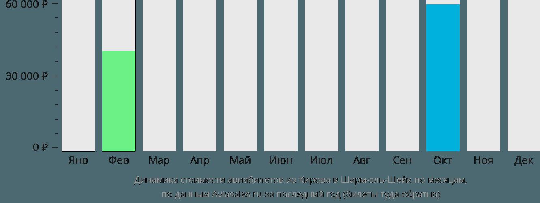Динамика стоимости авиабилетов из Кирова в Шарм-эль-Шейх по месяцам