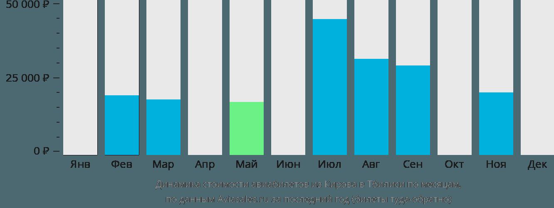 Динамика стоимости авиабилетов из Кирова в Тбилиси по месяцам