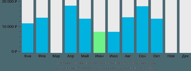 Динамика стоимости авиабилетов из Кирова в Уфу по месяцам
