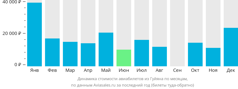 Динамика стоимости авиабилетов из Гуйяна по месяцам