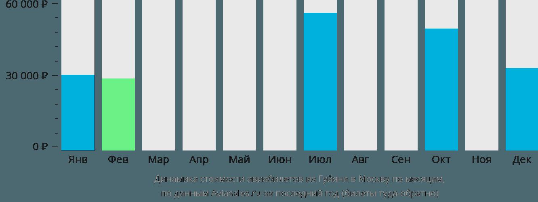 Динамика стоимости авиабилетов из Гуйяна в Москву по месяцам