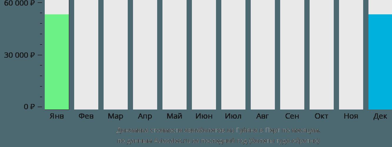 Динамика стоимости авиабилетов из Гуйяна в Перт по месяцам