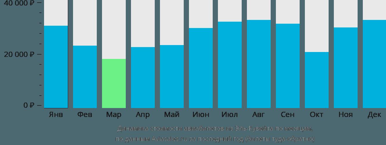Динамика стоимости авиабилетов из Кувейта по месяцам
