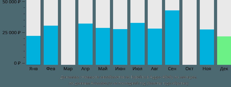 Динамика стоимости авиабилетов из Кувейта в Аддис-Абебу по месяцам