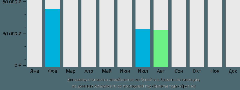 Динамика стоимости авиабилетов из Эль-Кувейта в Алматы по месяцам