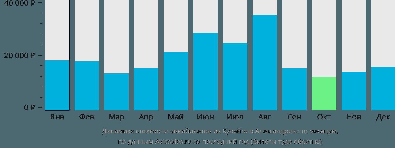 Динамика стоимости авиабилетов из Кувейта в Александрию по месяцам