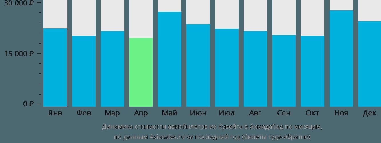 Динамика стоимости авиабилетов из Кувейта в Ахмадабад по месяцам