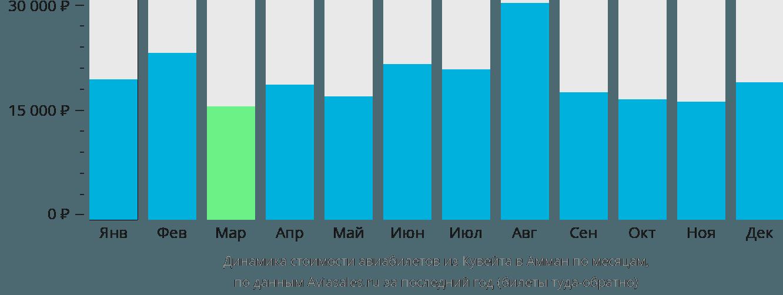 Динамика стоимости авиабилетов из Кувейта в Амман по месяцам