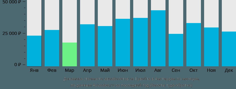 Динамика стоимости авиабилетов из Кувейта в Амстердам по месяцам