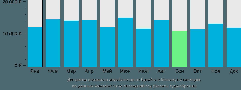 Динамика стоимости авиабилетов из Кувейта в Манаму по месяцам