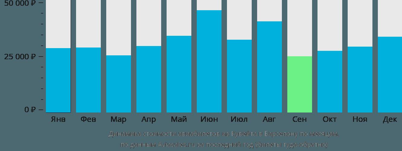 Динамика стоимости авиабилетов из Кувейта в Барселону по месяцам