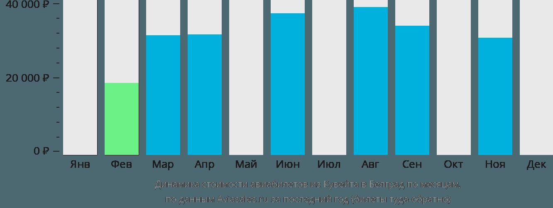 Динамика стоимости авиабилетов из Кувейта в Белград по месяцам
