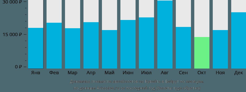 Динамика стоимости авиабилетов из Кувейта в Бейрут по месяцам