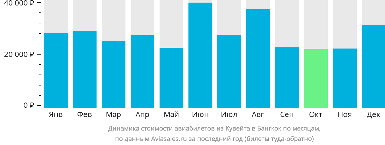 Динамика стоимости авиабилетов из Кувейта в Бангкок по месяцам