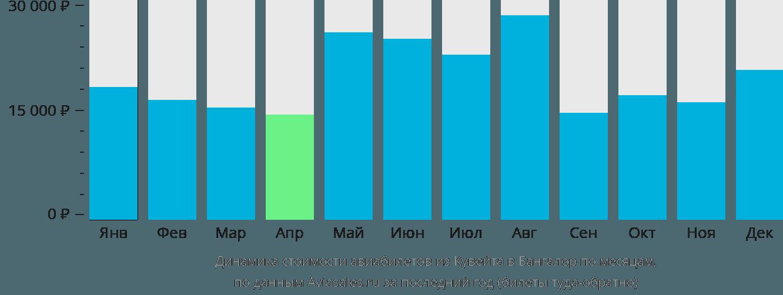 Динамика стоимости авиабилетов из Кувейта в Бангалор по месяцам