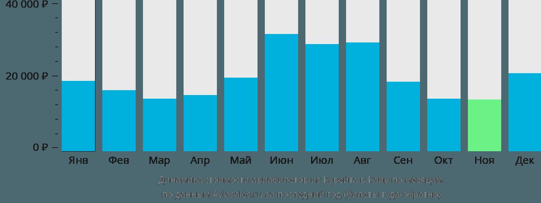 Динамика стоимости авиабилетов из Кувейта в Каир по месяцам