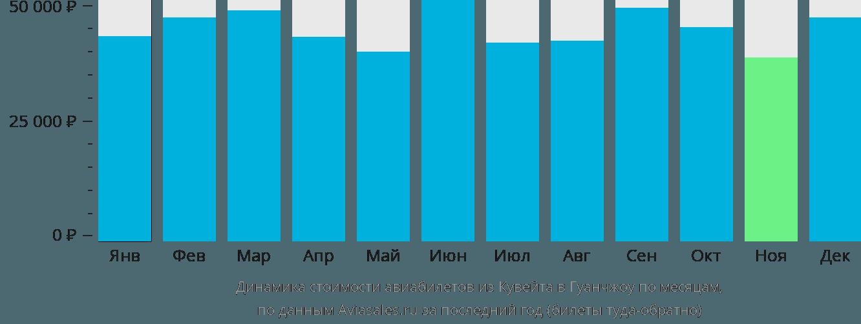 Динамика стоимости авиабилетов из Кувейта в Гуанчжоу по месяцам
