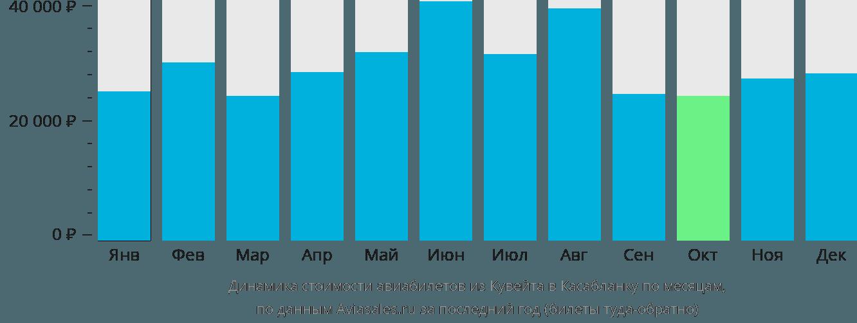Динамика стоимости авиабилетов из Кувейта в Касабланку по месяцам