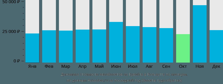 Динамика стоимости авиабилетов из Кувейта в Калькутту по месяцам