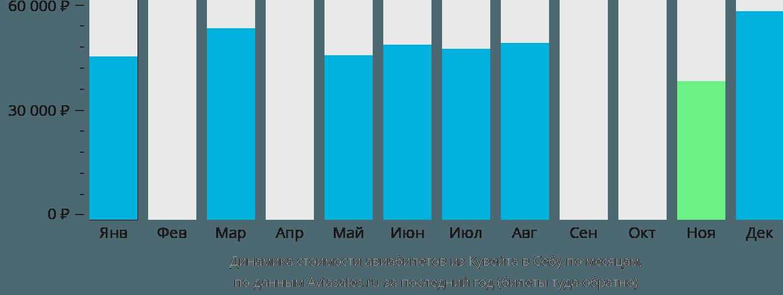 Динамика стоимости авиабилетов из Кувейта в Себу по месяцам