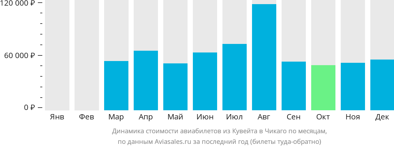 Динамика стоимости авиабилетов из Кувейта в Чикаго по месяцам