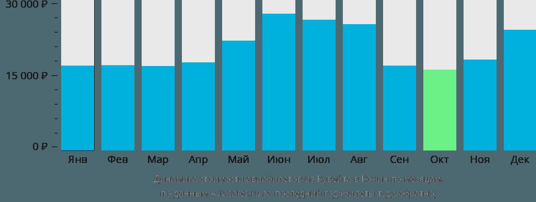 Динамика стоимости авиабилетов из Кувейта в Кочин по месяцам