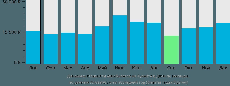 Динамика стоимости авиабилетов из Кувейта в Дели по месяцам