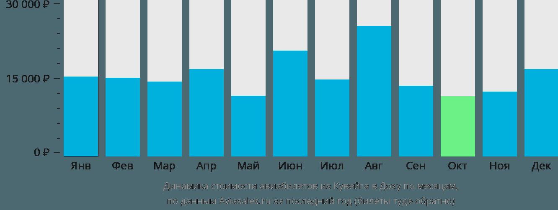 Динамика стоимости авиабилетов из Кувейта в Доху по месяцам