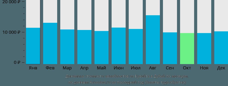 Динамика стоимости авиабилетов из Эль-Кувейта в Дубай по месяцам