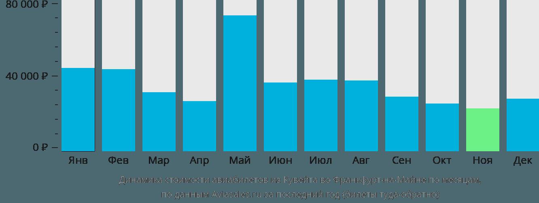 Динамика стоимости авиабилетов из Кувейта во Франкфурт-на-Майне по месяцам