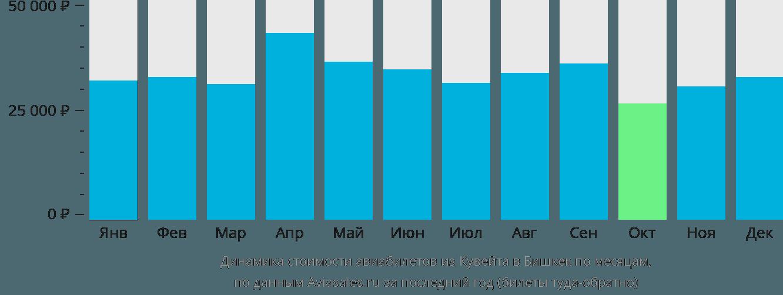 Динамика стоимости авиабилетов из Кувейта в Бишкек по месяцам