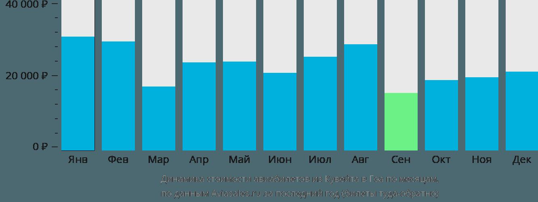 Динамика стоимости авиабилетов из Кувейта в Гоа по месяцам