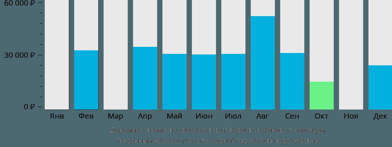 Динамика стоимости авиабилетов из Кувейта в Женеву по месяцам