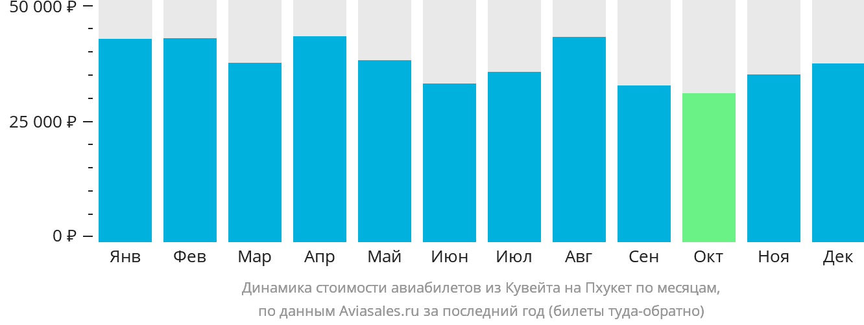 Динамика стоимости авиабилетов из Кувейта на Пхукет по месяцам