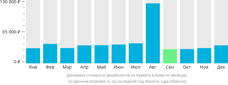 Динамика стоимости авиабилетов из Кувейта в Киев по месяцам