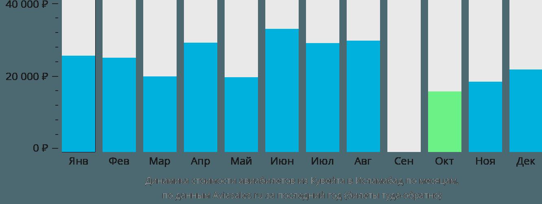 Динамика стоимости авиабилетов из Кувейта в Исламабад по месяцам