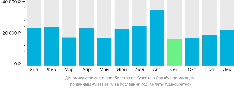 Динамика стоимости авиабилетов из Кувейта в Стамбул по месяцам