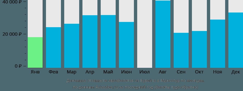 Динамика стоимости авиабилетов из Кувейта в Мангалур по месяцам