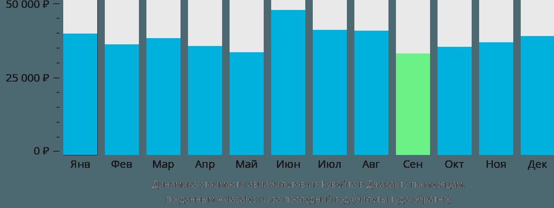 Динамика стоимости авиабилетов из Эль-Кувейта в Джакарту по месяцам